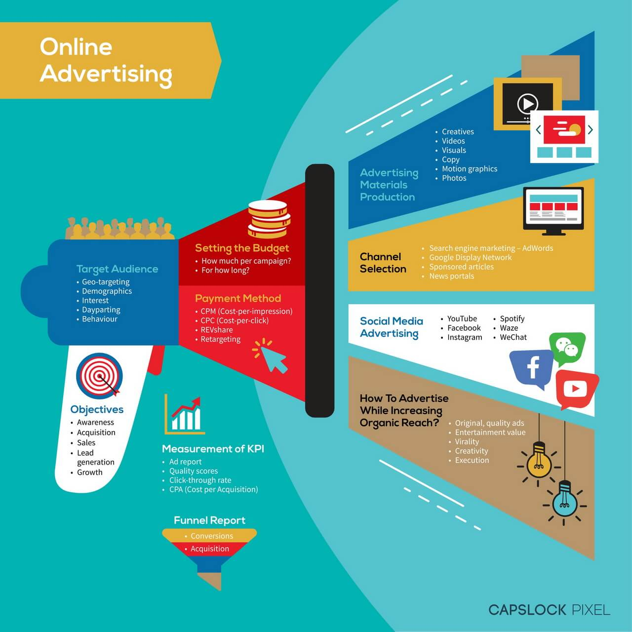 infographic online advertising